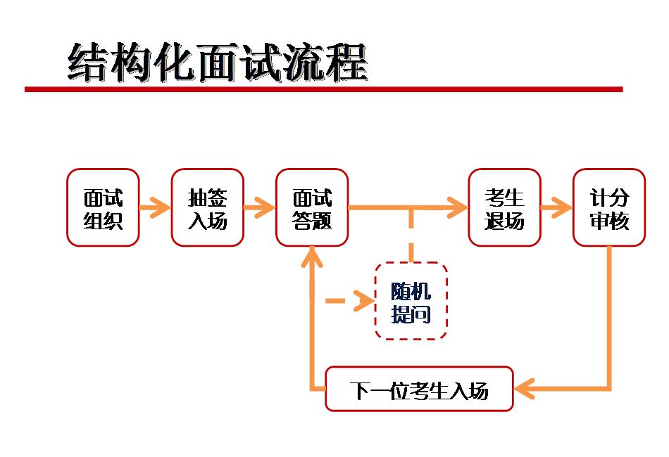 结构化面试流程